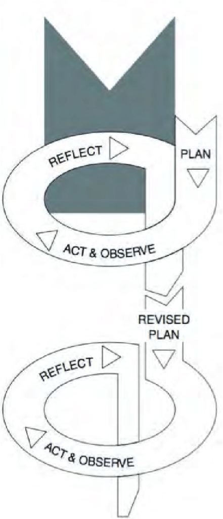 A spiral-shaped diagram showing planning, acting and observing, reflecting and iterating